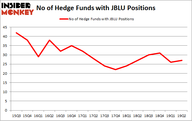 No of Hedge Funds with JBLU Positions