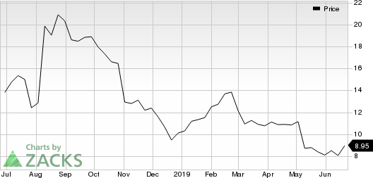 3D Systems Corporation Price