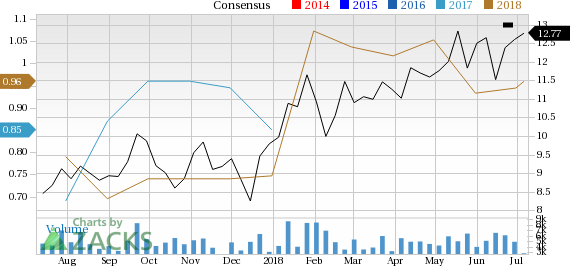 Enerplus (ERF) is seeing solid earnings estimate revision activity and is a great company from a Zacks Industry Rank perspective.