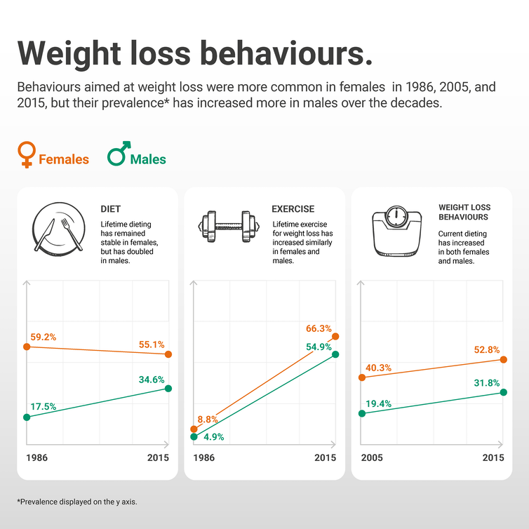 A diagram showing how weight loss behaviours have changed from the 1980s until now.