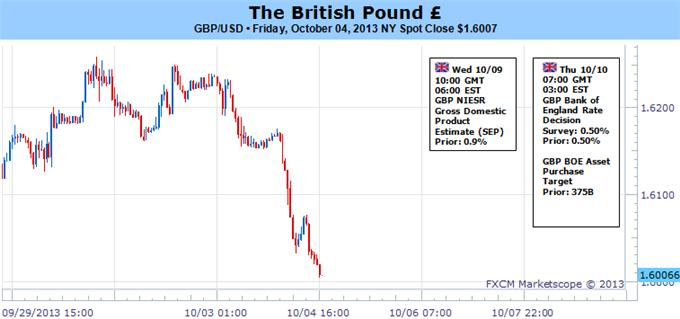 British_Pound_forecast_suggests_it_may_have_topped_for_the_year_body_Picture_5.png, British Pound May Have Set 2013 Peak - Two Key Themes to Watch