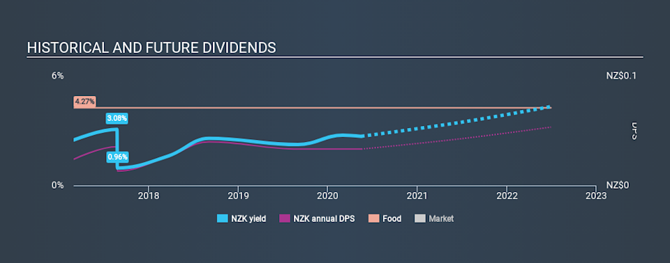 NZSE:NZK Historical Dividend Yield May 16th 2020