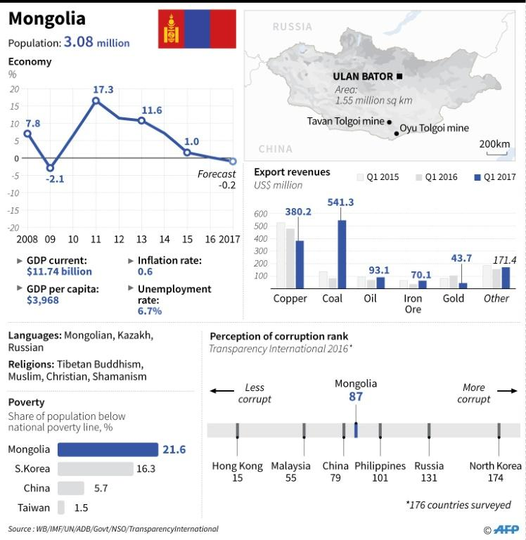 Economic and social indicators for Mongolia