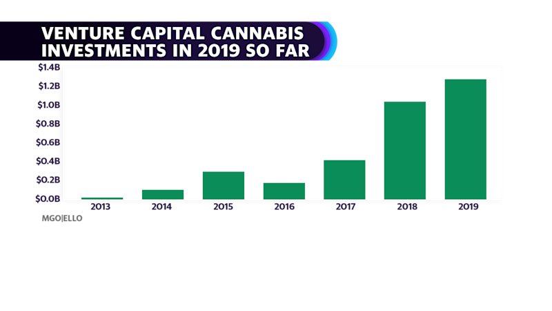Venture Capital Cannabis Investments skyrocketed in 2019 (MGO|ELLO Alliance)