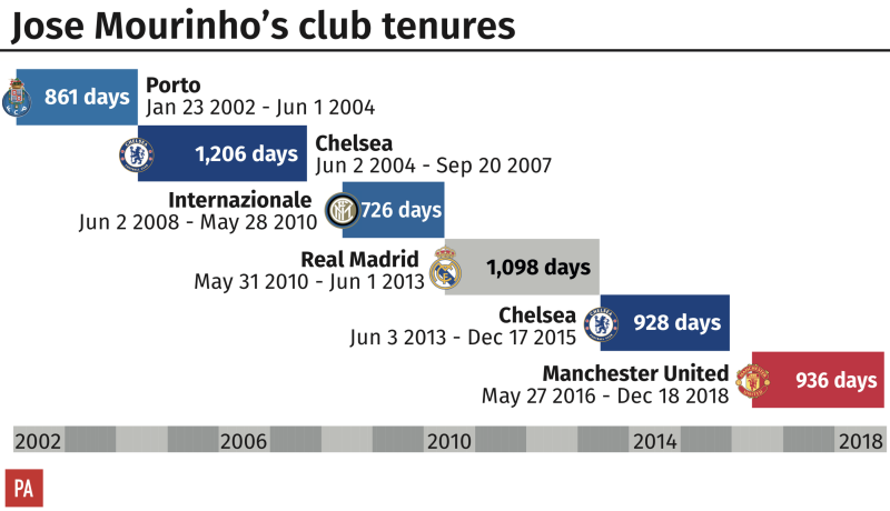 Jose Mourinho's career in club management Graphic: PA