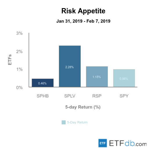 Etfdb.com risk apetite feb 08 2019