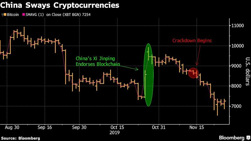 China's Crackdown on Cryptocurrencies Claims First Victims