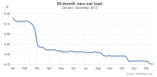 Car Loan Rate Credit Score 700 Just How Long To Hold Back Following Personal Bankruptcy Prior Trying Get An Auto