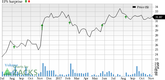 csra u0026 39 s q2 earnings to gain from contract wins  solid backlog