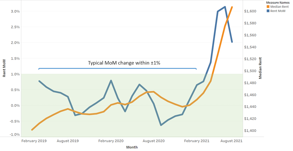 Month over month change in median rent