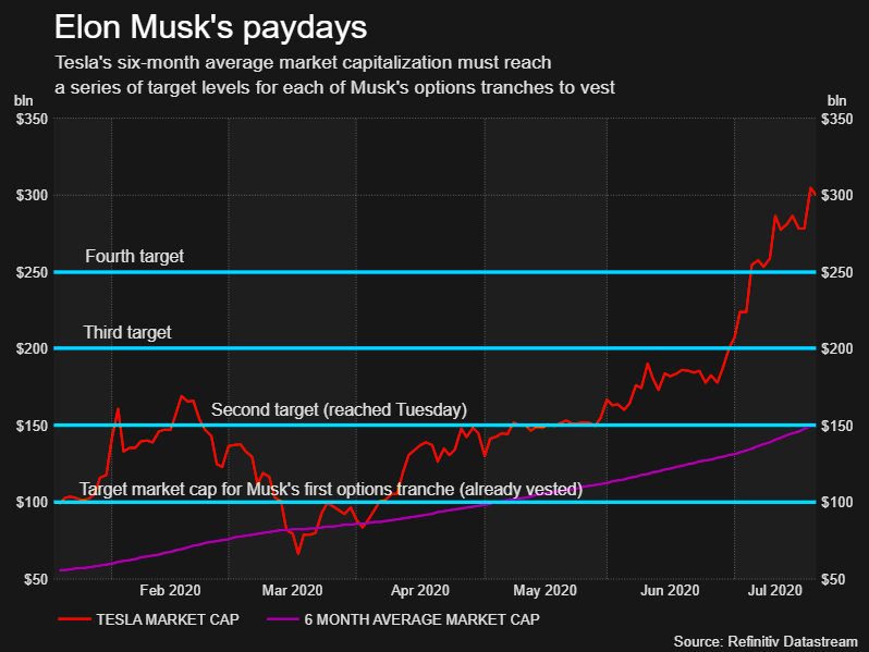 Elon Musk's paydays (Reuters)