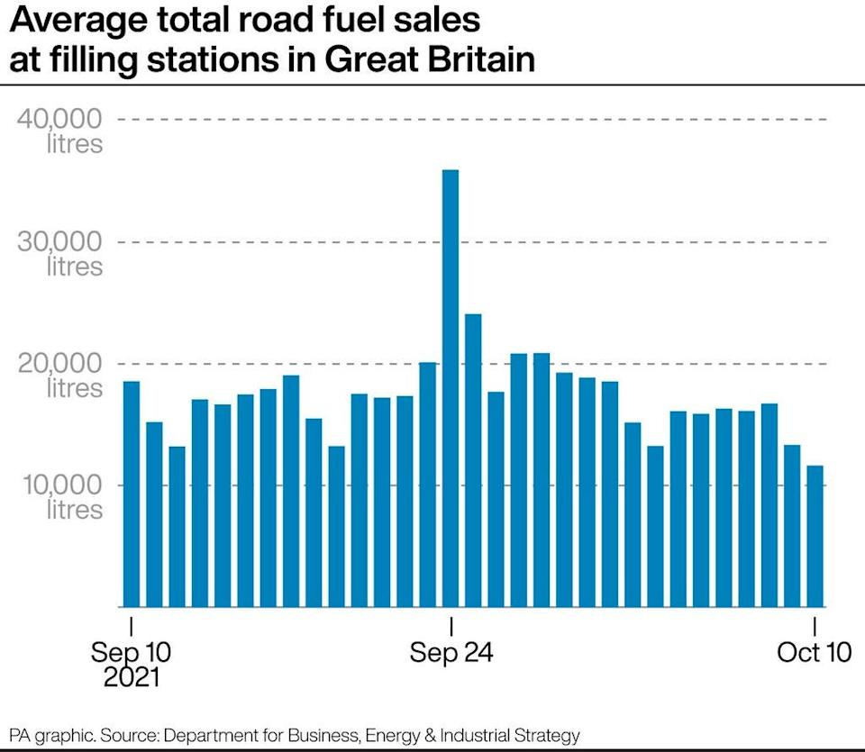 Average road fuel sales at filling stations in Great Britain (PA Graphics)