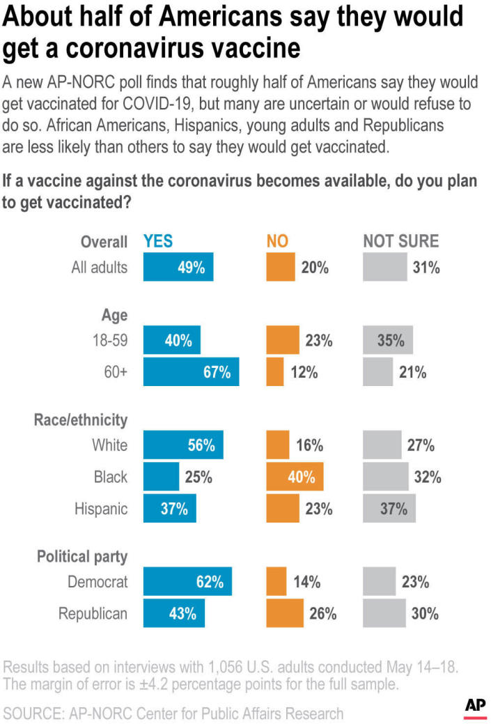 A new AP-NORC poll finds that roughly half of Americans say they would get vaccinated for COVID-19, but many are uncertain or would refuse to do so. African Americans, Hispanics, young adults and Republicans are less likely than others to say they would get vaccinated.