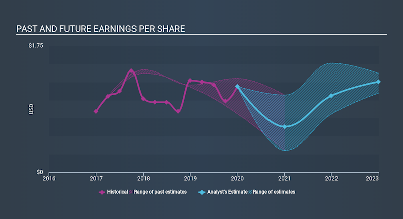 NasdaqGS:CGNX Past and Future Earnings April 21st 2020