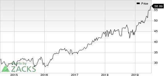 Aflac Incorporated Price