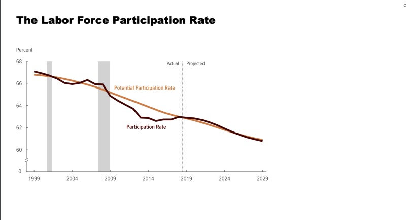 Labor force participation is projected to continue declining. (Chart: Moody's Analytics)