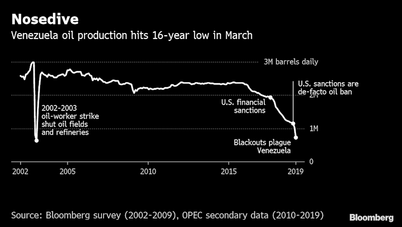 Venezuela Imports Crude for the First Time in Five Years