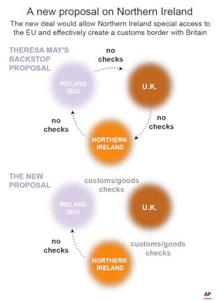 PHOTO: A graphic explains the new proposal which would allow Northern Ireland special access to the EU and effectively create a customs border with Britain. (F.Duckett/AP)