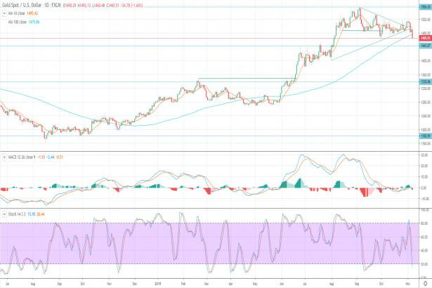 Gold Price Prediction – Gold Tumbles as Yields Soar and Momentum Turns Negative