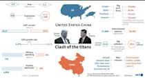 US-China: Clash of the titans