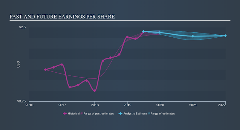 NasdaqCM:SMMF Past and Future Earnings, October 17th 2019