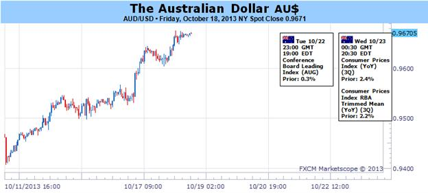 Australian_Dollar_Braces_for_Impact_as_US_Data_Backlog_Emerges_body_Picture_1.png, Forex: Australian Dollar Braces for Impact as US Data Backlog Emerges