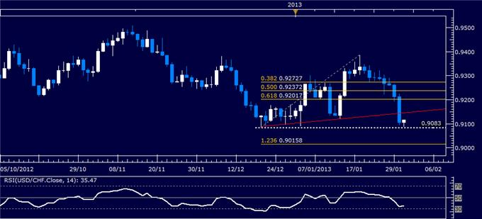Forex_USDCHF_Technical_Analysis_01.31.2013_body_Picture_1.png, Forex: USD/CHF Technical Analysis 01.31.2013