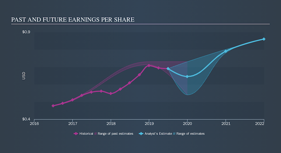 NYSE:ROL Past and Future Earnings, October 22nd 2019
