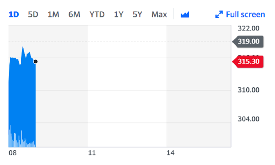 Shares in Standard Life Aberdeen fell on Tuesday after it slashed its dividend by a third. Chart: Yahoo Finance