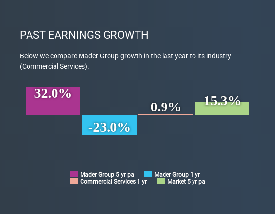 ASX:MAD Past Earnings Growth July 2nd 2020