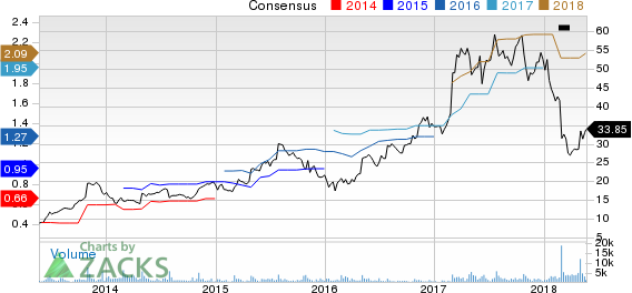 Top Ranked Income Stocks to Buy for May 23rd