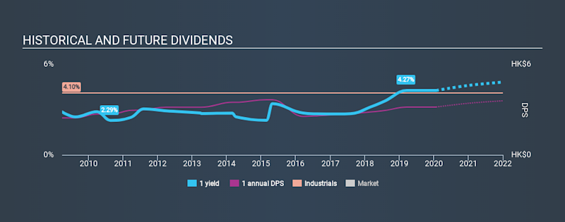 SEHK:1 Historical Dividend Yield, January 26th 2020