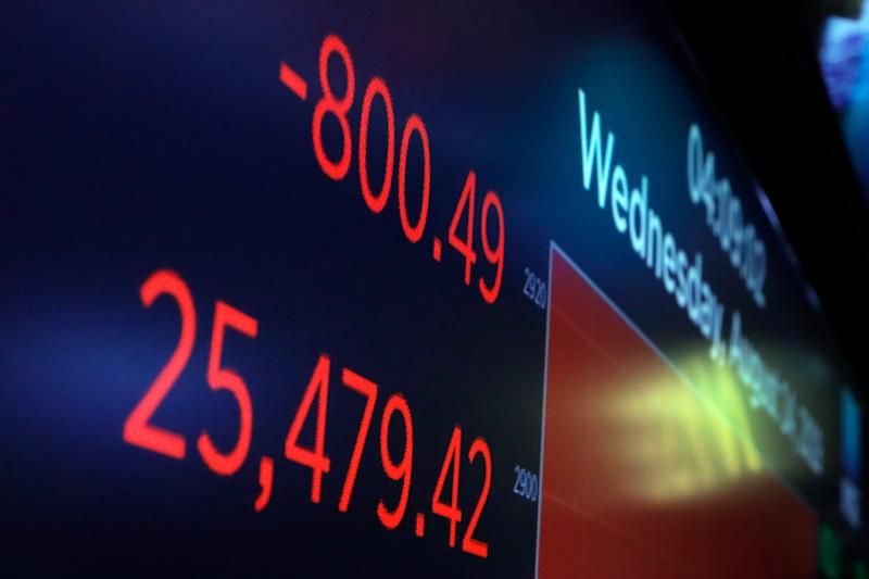 The Dow tumbled 800 points after the yield curve inverted, a sign that a recession is coming in the future.