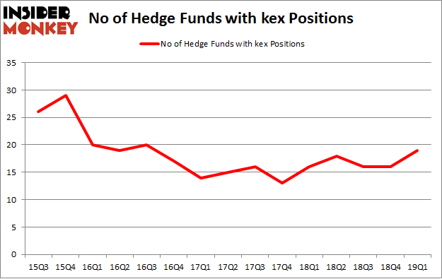 No of Hedge Funds with KEX Positions