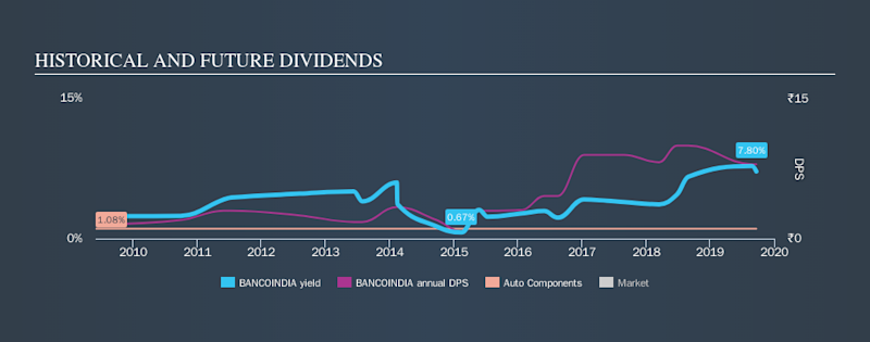 NSEI:BANCOINDIA Historical Dividend Yield, September 21st 2019