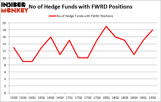 No of Hedge Funds with FWRD Positions