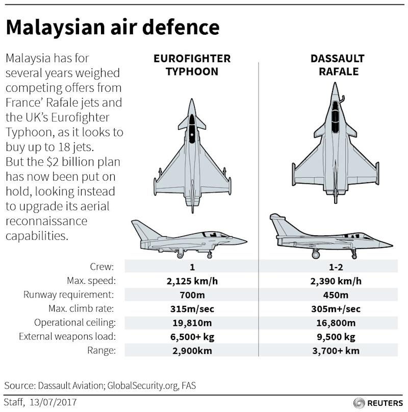 Malaysia is scrapping plans to buy new fighter jets in order