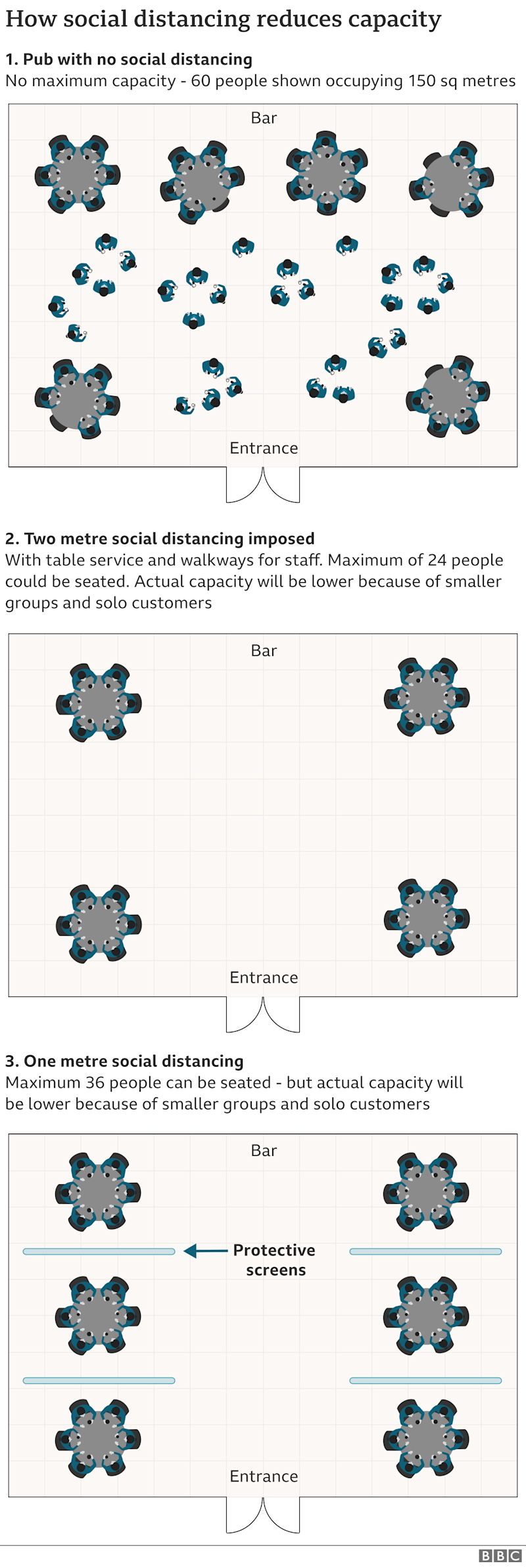 How social distancing works at different distances in pubs