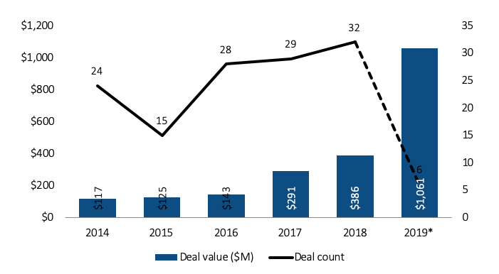 Venture capital funding to shipping start-ups (Source: PitchBook)