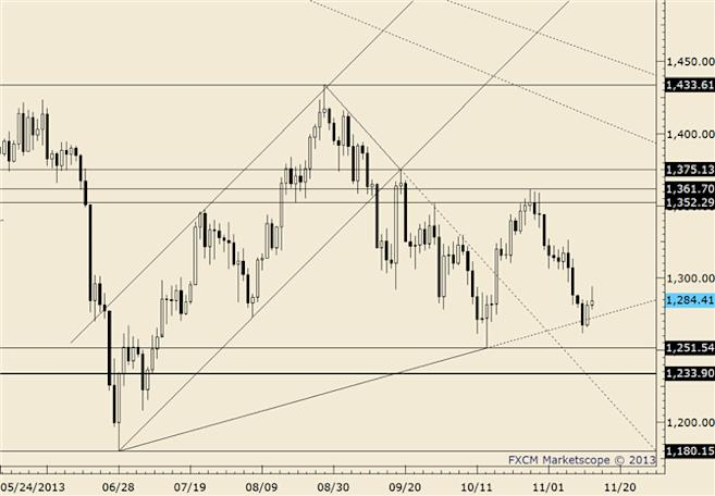 eliottWaves_gold_body_gold.png, Drop Daily Range is Large but End of Day Little Changed