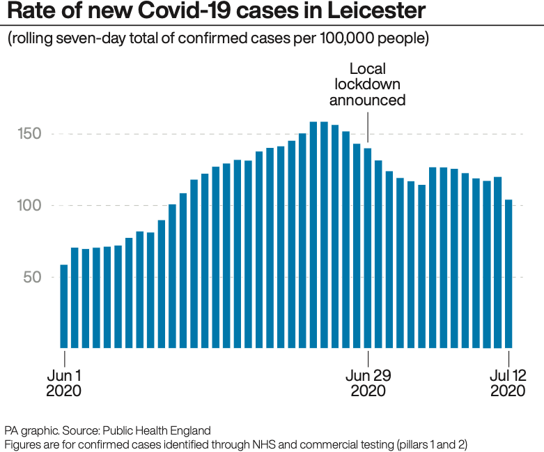 The rate of new COVID-19 cases in Leicester since the start of June. (PA)