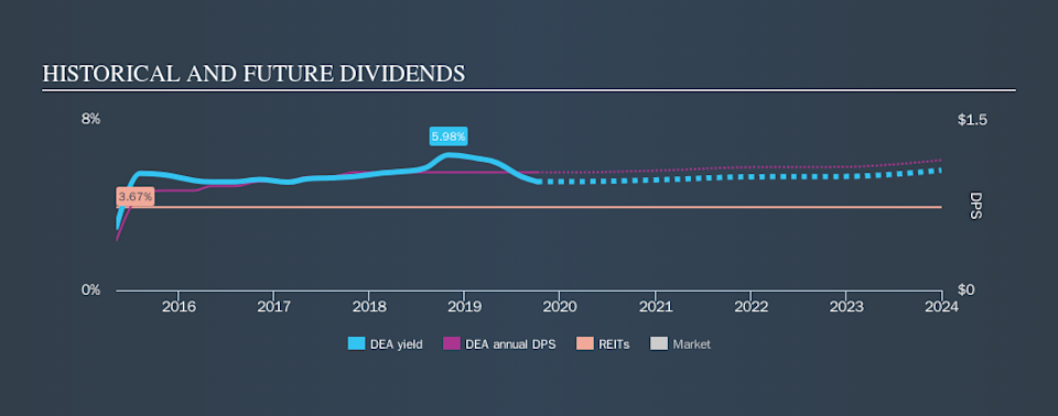 NYSE:DEA Historical Dividend Yield, October 7th 2019