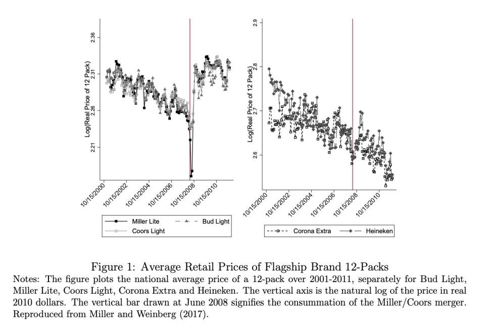 """An illustration of post-merger price increases, as laid out in the paper, """"Oligopolistic Price Leadership and Mergers: The United States Beer Industry."""" Source: Nathan Miller (Georgetown University), Gloria Sheu (Federal Reserve Board), Matthew Weinberg (Ohio State University)"""