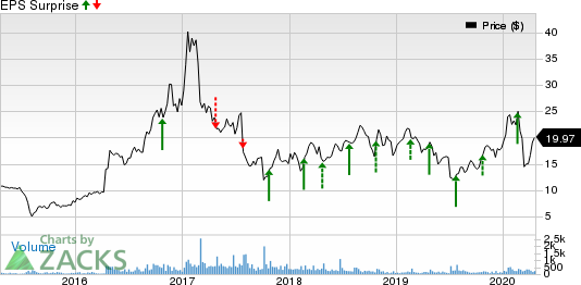 CyberOptics Corporation Price and EPS Surprise