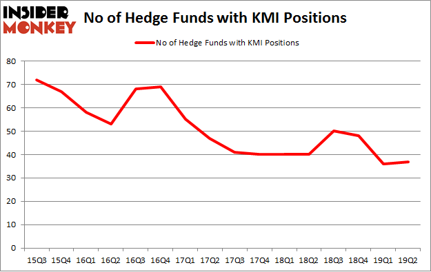No of Hedge Funds with KMI Positions