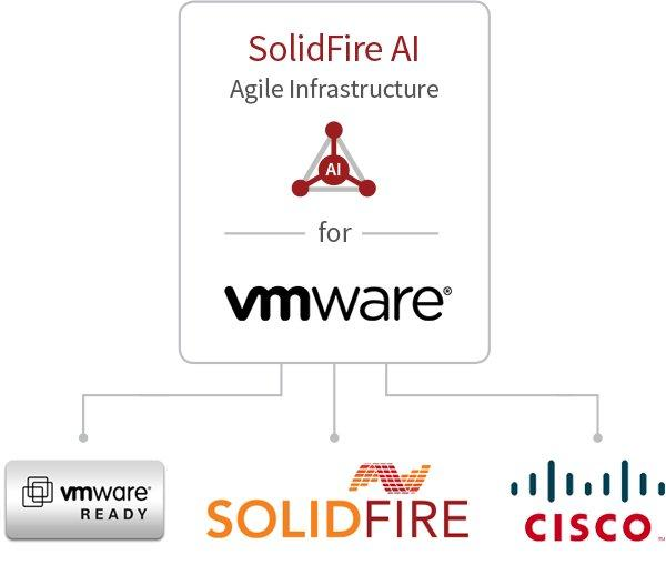 SolidFire Announces AI for Virtual Infrastructure at VMworld