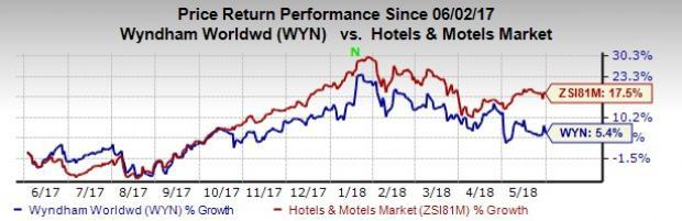 Wyndham Worldwide (WYN) constantly tries to expand globally through buyouts as the firms acquired so far have properties in Europe, North America and Latin America.
