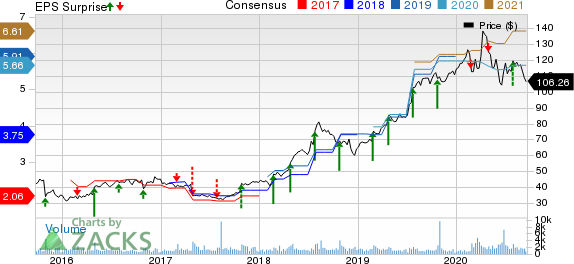 FTI Consulting, Inc. Price, Consensus and EPS Surprise