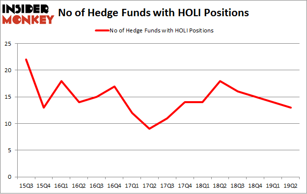 No of Hedge Funds with HOLI Positions