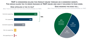 """In a sample of more than 1,200 smokers aged 21+ in Ohio, Michigan, Illinois, and Pennsylvania, 95% of those who """"Definitely Would"""" or """"Probably Would"""" purchase TAAT™ found the concept of purchasing the product online to be """"Extremely"""", """"Very"""", or """"Somewhat"""" appealing. The TAAT™ e-commerce portal launched on Wednesday, February 17, 2021 and has attracted a customer base from dozens of U.S. states."""